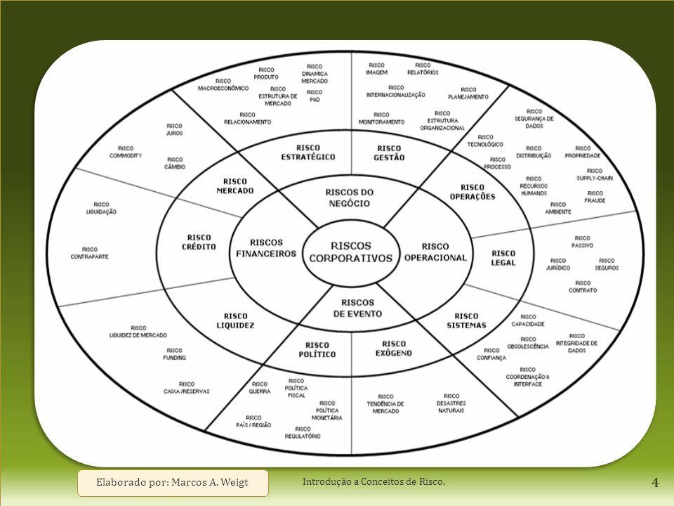 Riscos Corporativos Elaborado por: Marcos A. Weigt