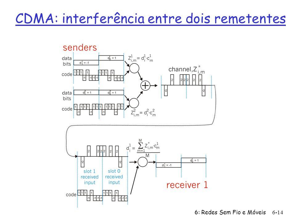 CDMA: interferência entre dois remetentes