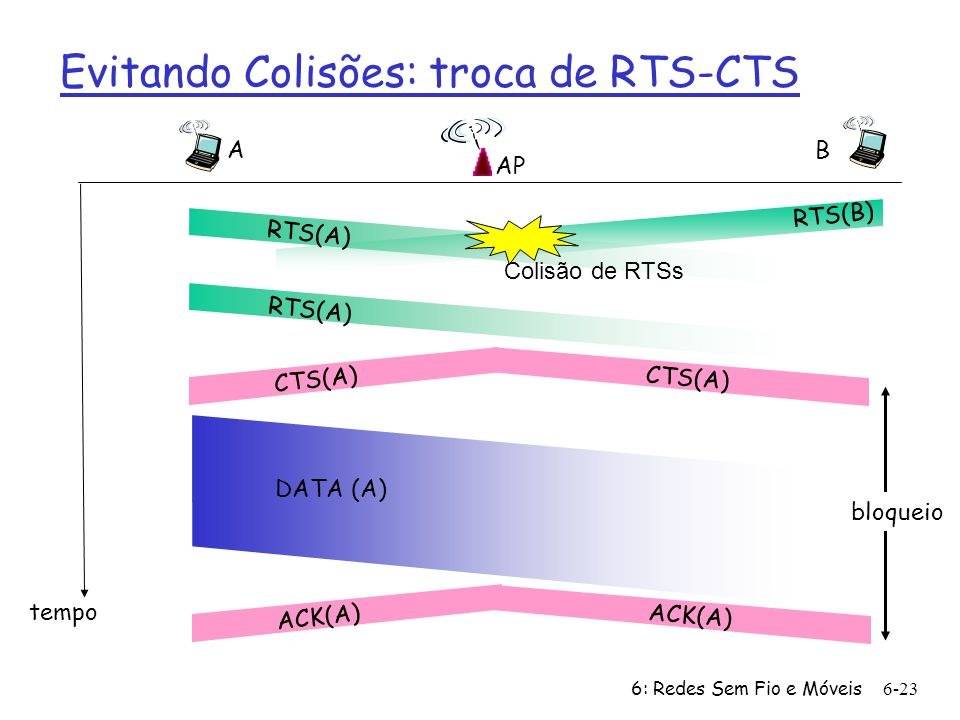 Evitando Colisões: troca de RTS-CTS