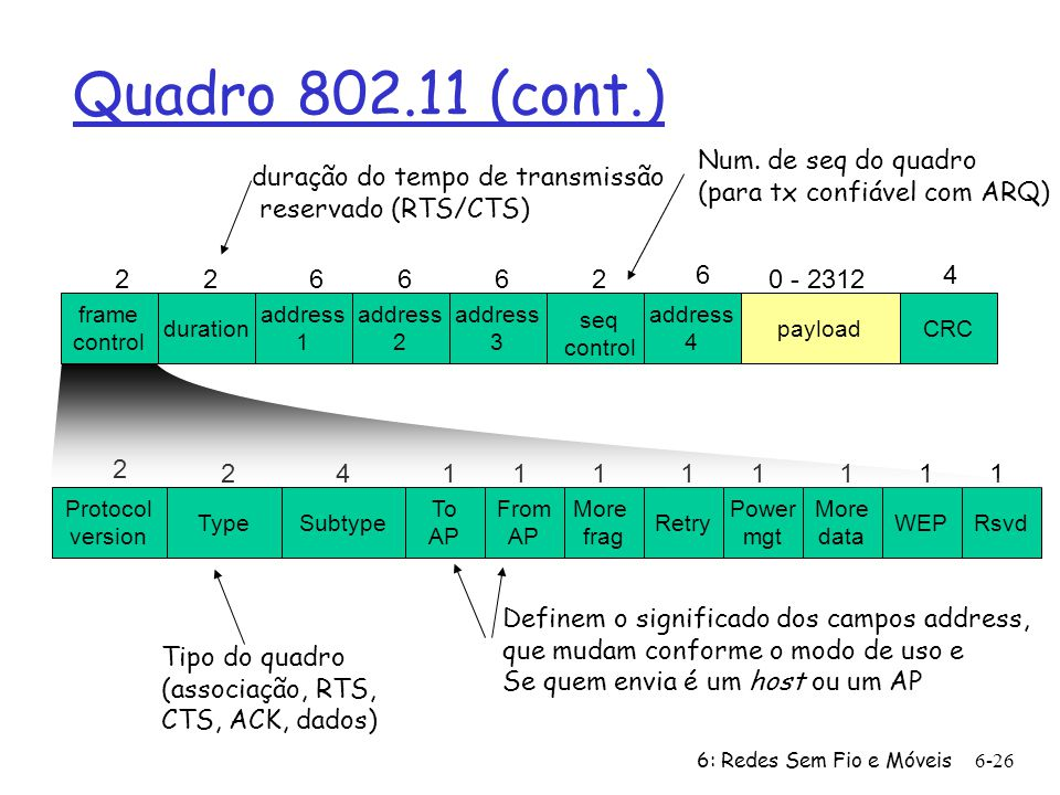 Quadro 802.11 (cont.) Num. de seq do quadro