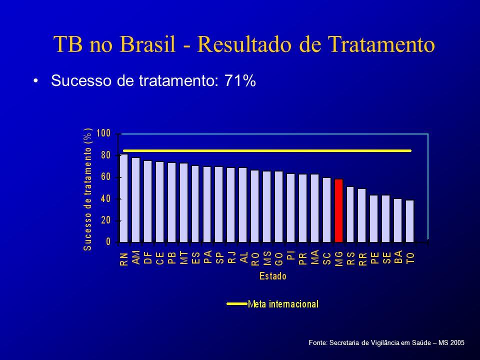 TB no Brasil - Resultado de Tratamento