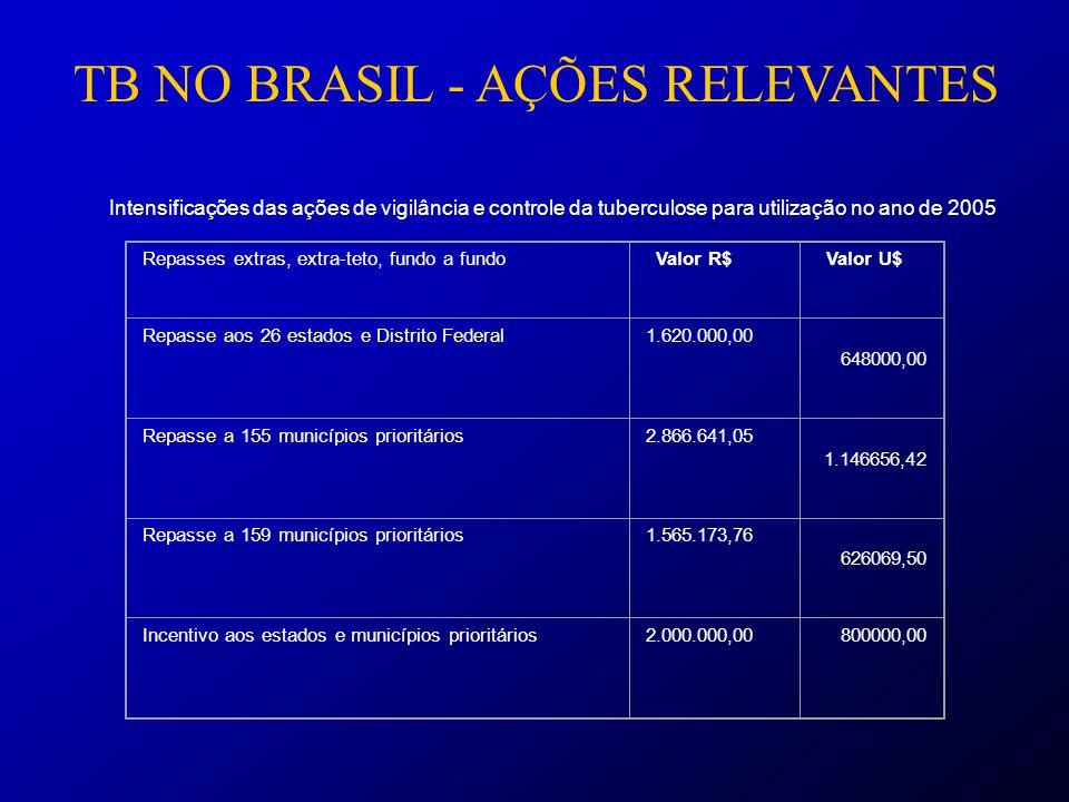 TB NO BRASIL - AÇÕES RELEVANTES