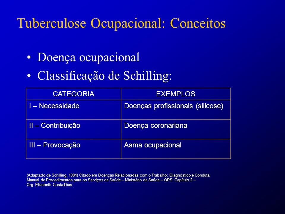 Tuberculose Ocupacional: Conceitos