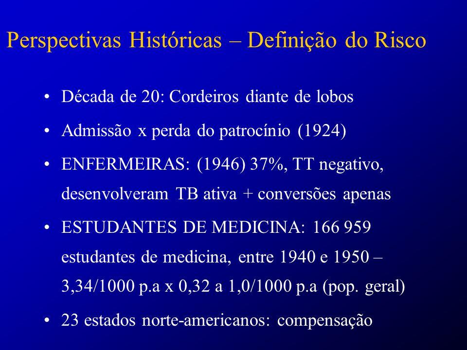 Perspectivas Históricas – Definição do Risco
