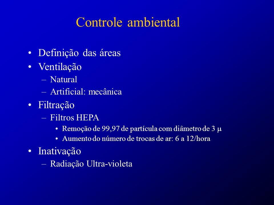 Controle ambiental Definição das áreas Ventilação Filtração Inativação