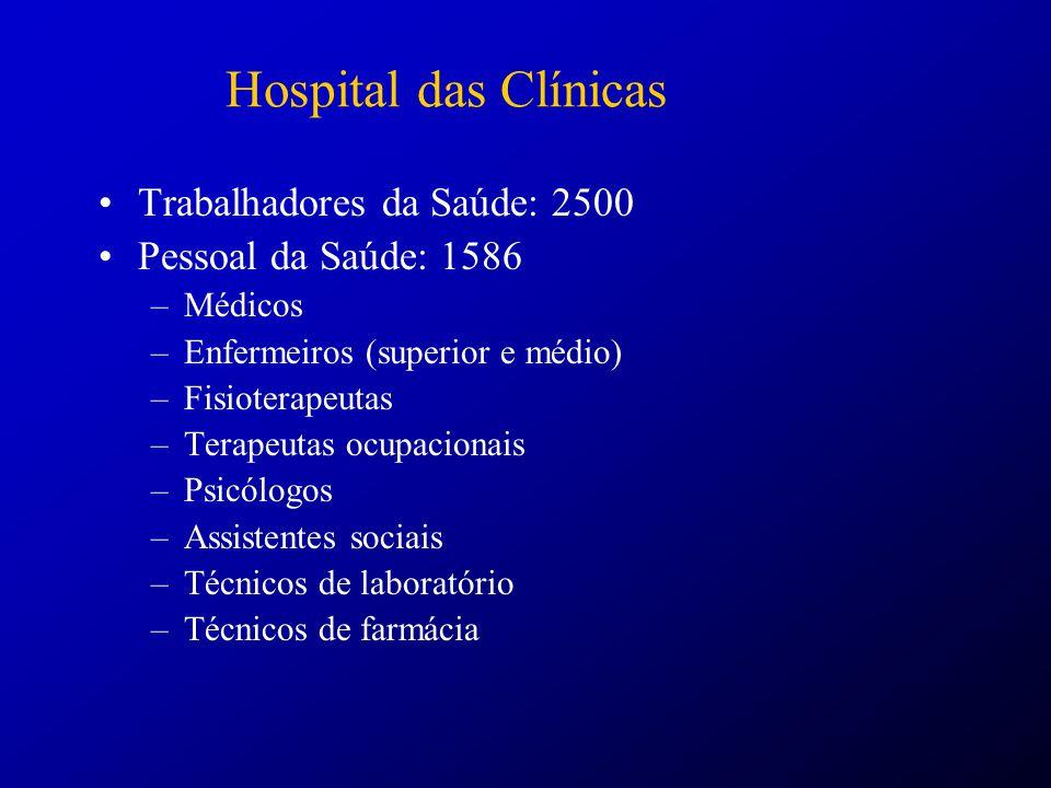 Hospital das Clínicas Trabalhadores da Saúde: 2500