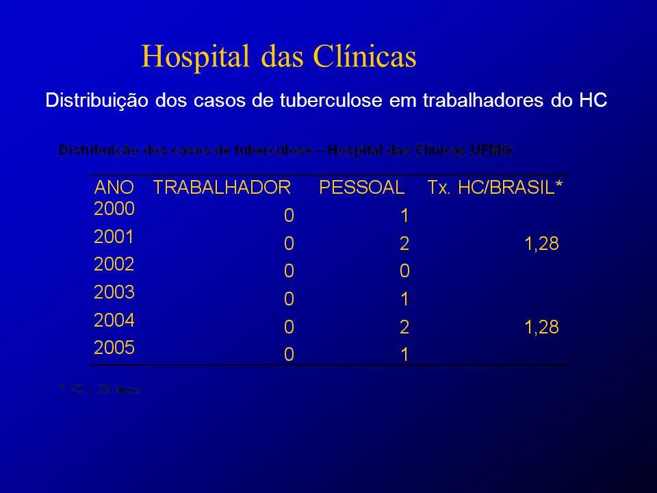 Hospital das Clínicas Distribuição dos casos de tuberculose em trabalhadores do HC.