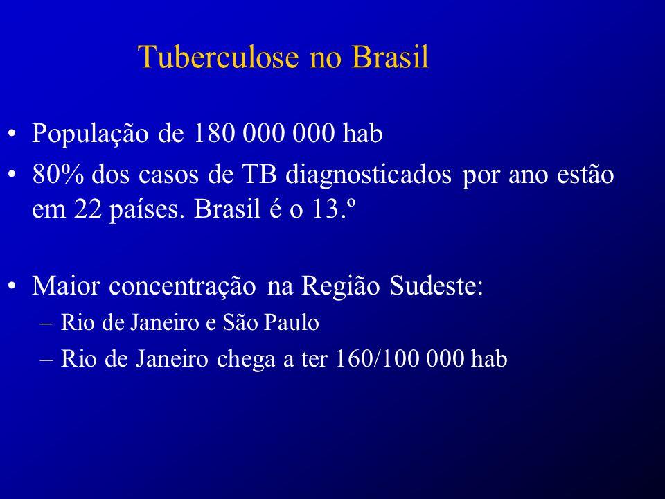 Tuberculose no Brasil População de 180 000 000 hab