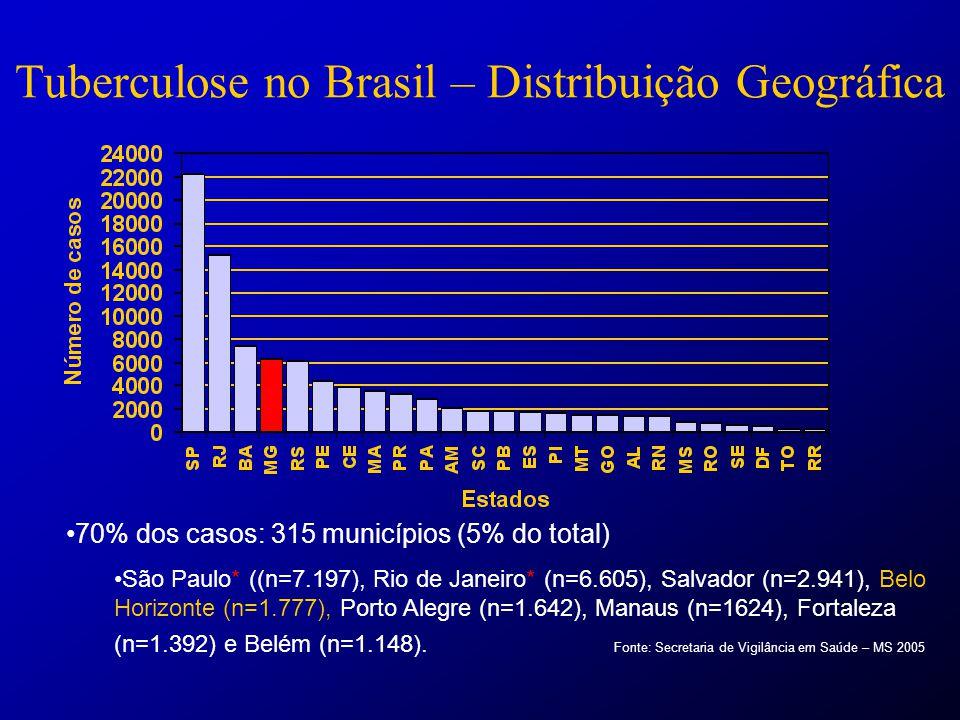 Tuberculose no Brasil – Distribuição Geográfica