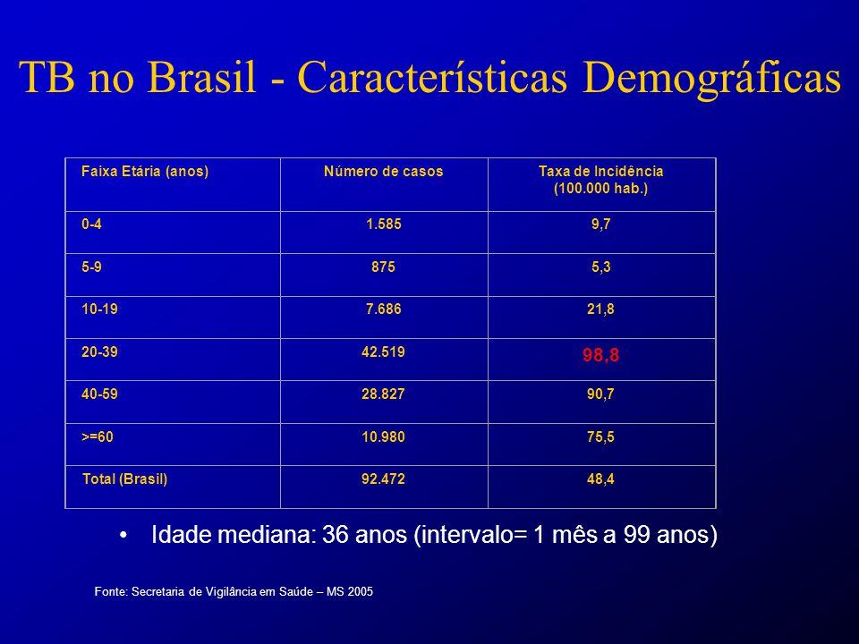 TB no Brasil - Características Demográficas