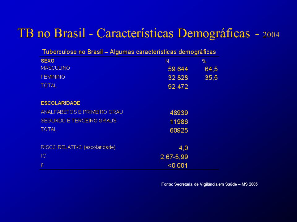 TB no Brasil - Características Demográficas - 2004