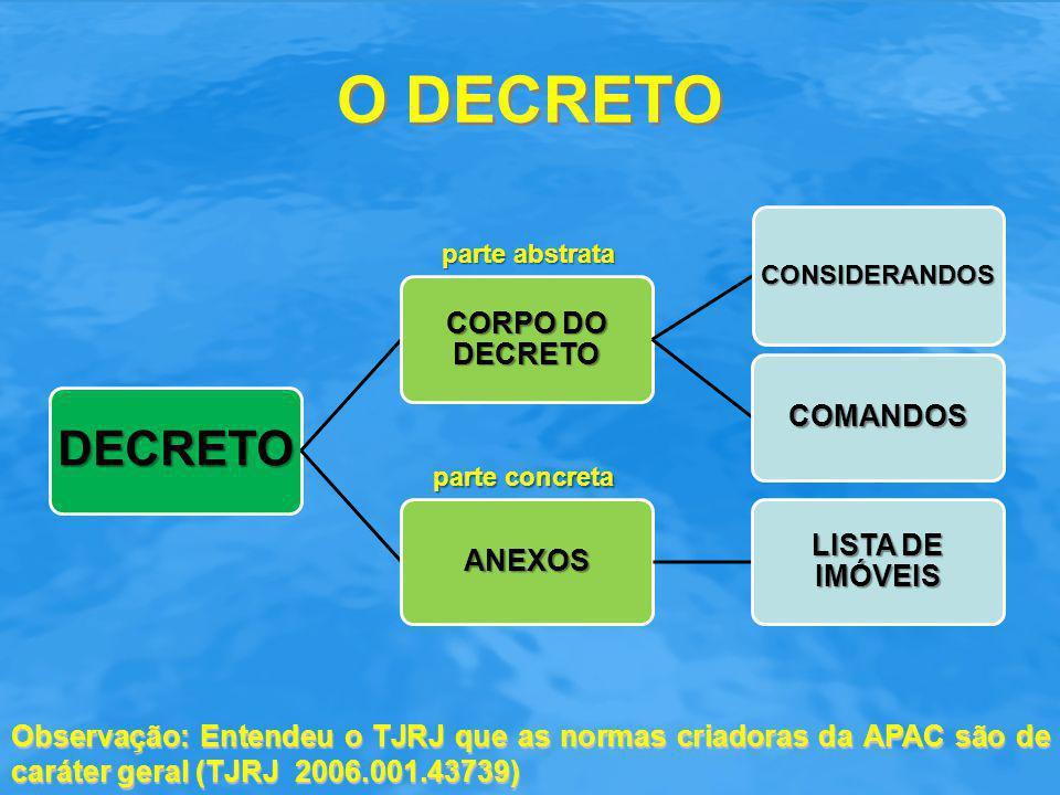O DECRETO CORPO DO DECRETO COMANDOS ANEXOS LISTA DE IMÓVEIS