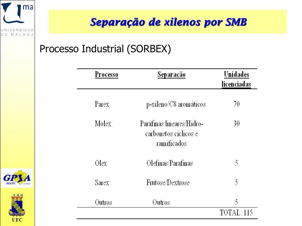 Separação de xilenos por SMB