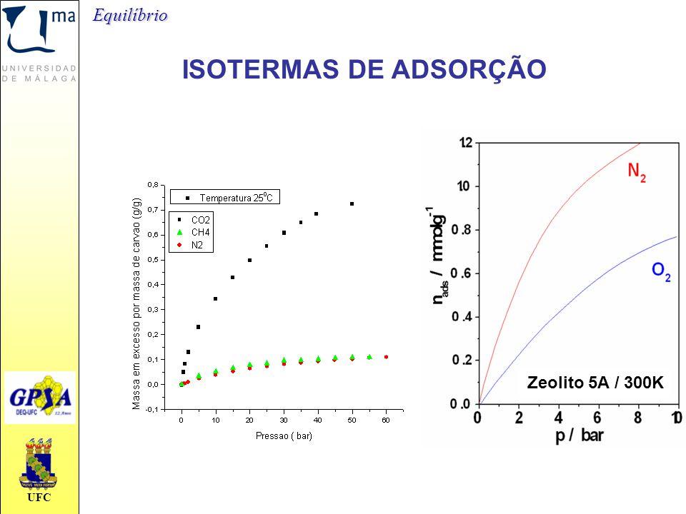 Equilíbrio ISOTERMAS DE ADSORÇÃO Zeolito 5A / 300K