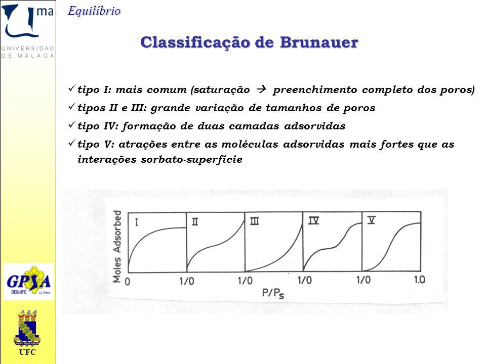 Classificação de Brunauer