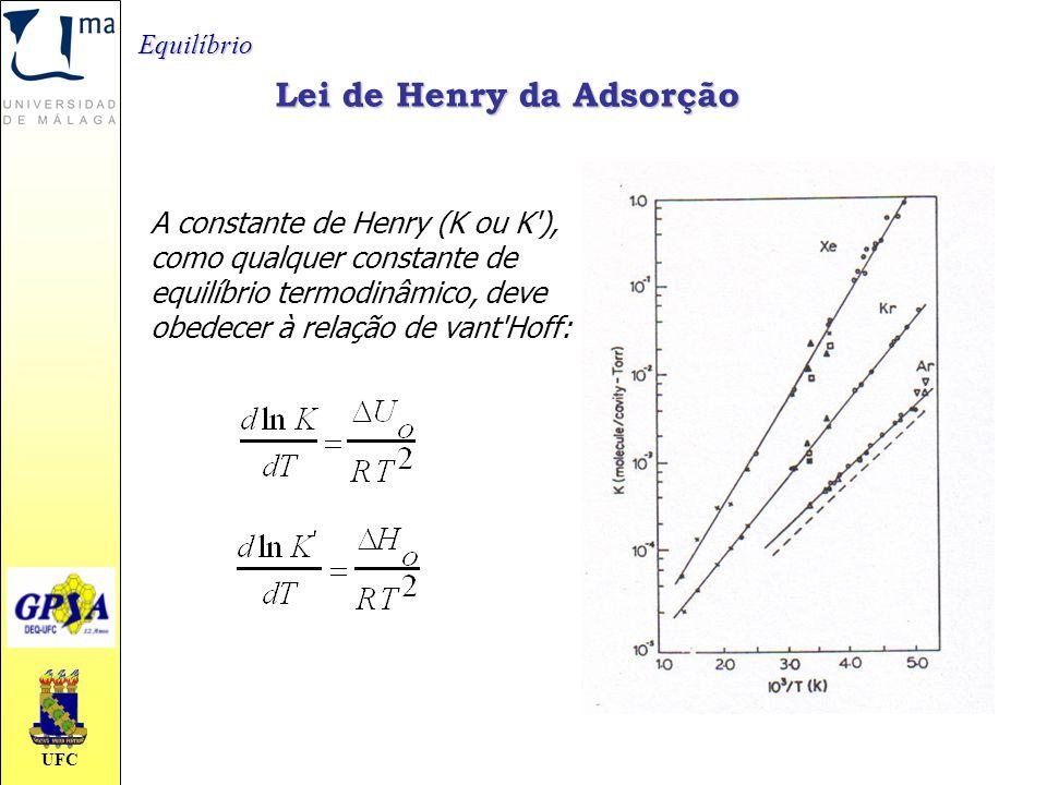 Lei de Henry da Adsorção