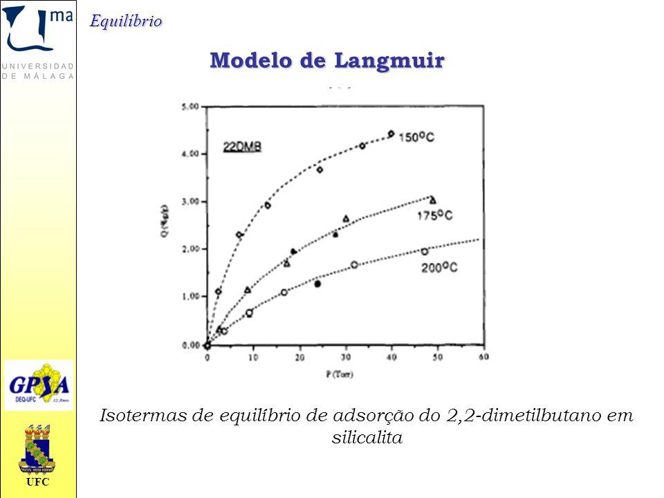 Isotermas de equilíbrio de adsorção do 2,2-dimetilbutano em silicalita