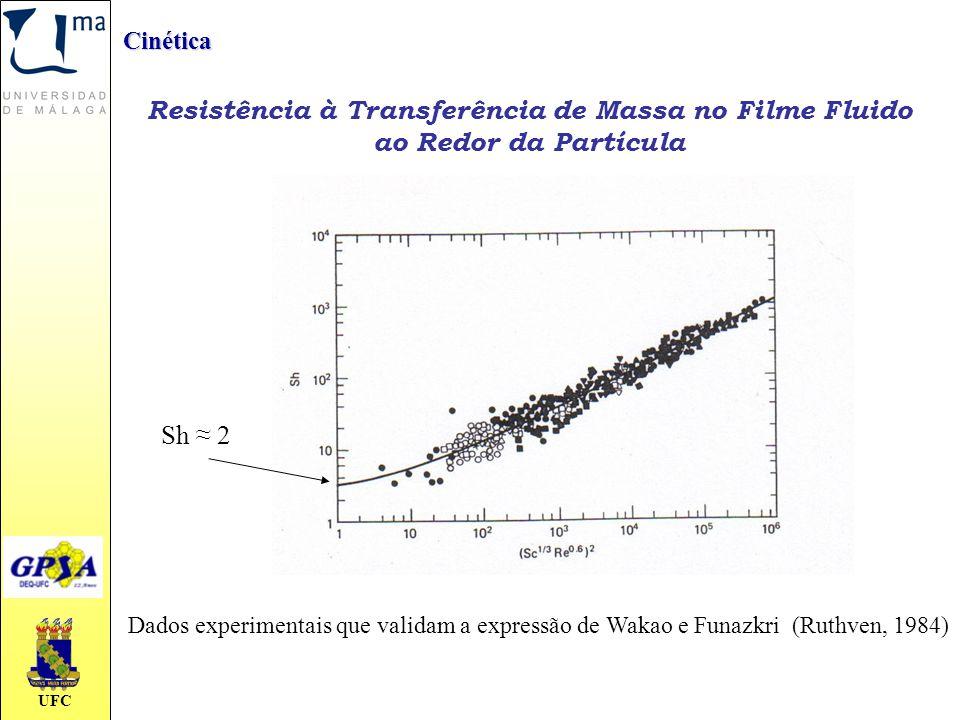 Cinética Resistência à Transferência de Massa no Filme Fluido ao Redor da Partícula. Sh ≈ 2.