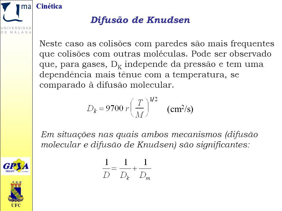 Difusão de Knudsen (cm2/s)