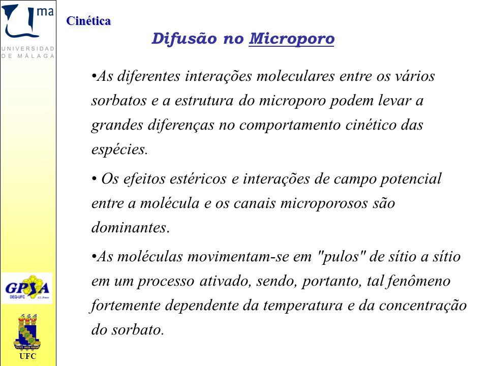 Cinética Difusão no Microporo.