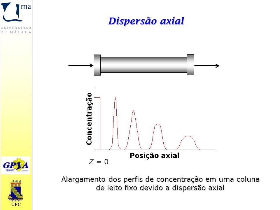 Dispersão axial Z = 0. Alargamento dos perfis de concentração em uma coluna.