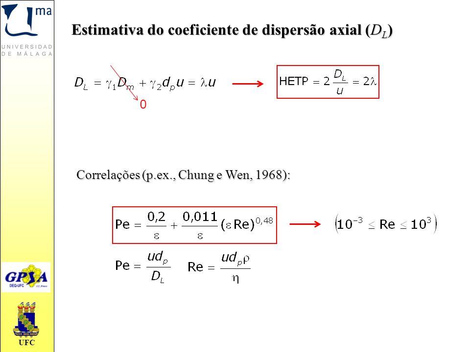 Estimativa do coeficiente de dispersão axial (DL)
