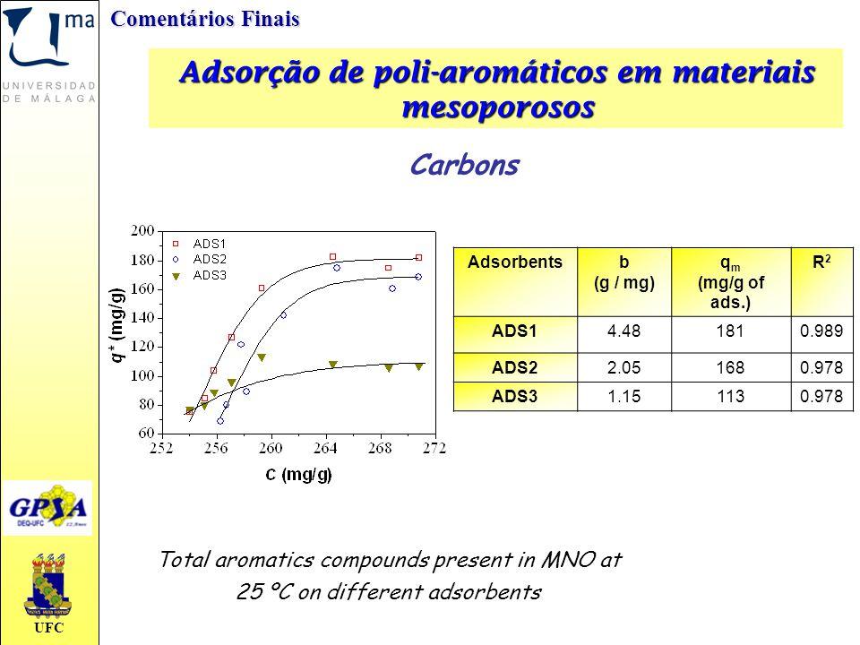 Adsorção de poli-aromáticos em materiais mesoporosos