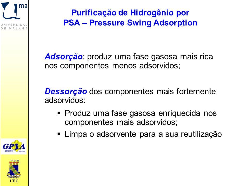 Purificação de Hidrogênio por PSA – Pressure Swing Adsorption