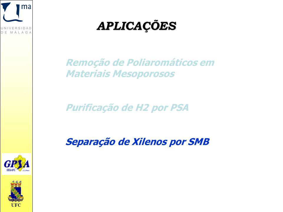 APLICAÇÕES Remoção de Poliaromáticos em Materiais Mesoporosos