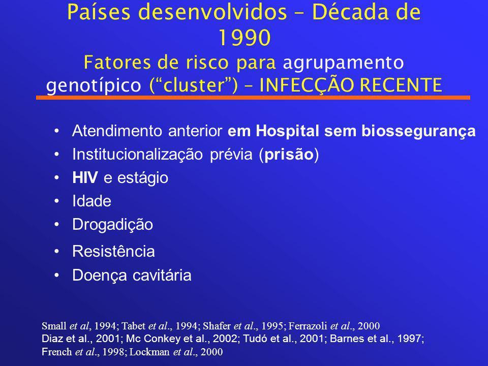 Países desenvolvidos – Década de 1990 Fatores de risco para agrupamento genotípico ( cluster ) – INFECÇÃO RECENTE