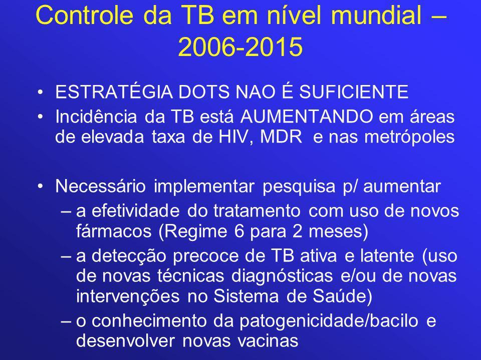 Controle da TB em nível mundial – 2006-2015