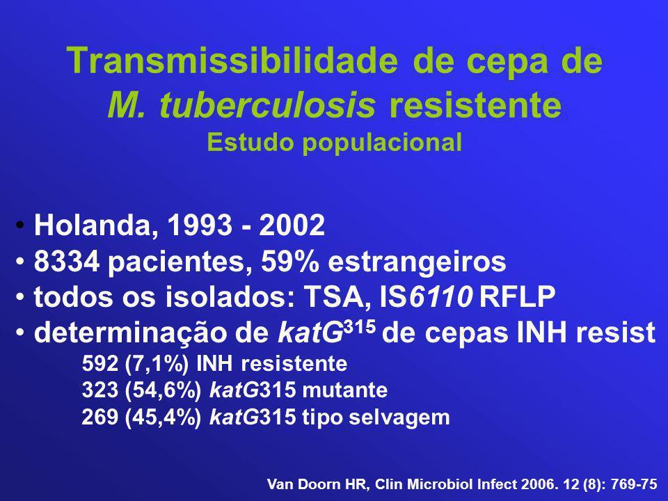 Transmissibilidade de cepa de M