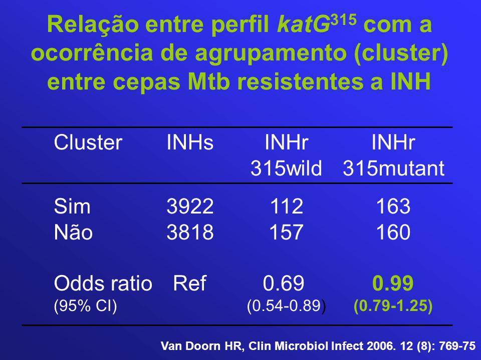 Relação entre perfil katG315 com a ocorrência de agrupamento (cluster) entre cepas Mtb resistentes a INH
