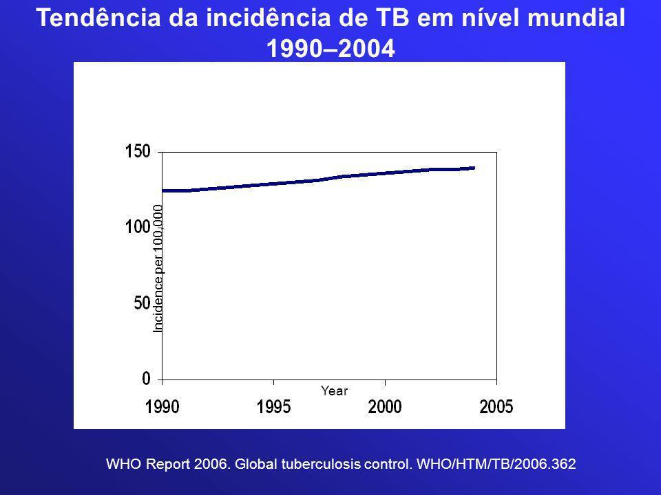 Tendência da incidência de TB em nível mundial