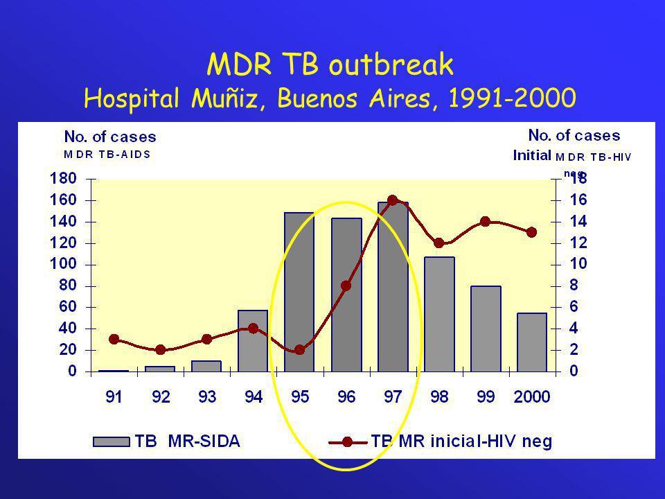 Hospital Muñiz, Buenos Aires, 1991-2000
