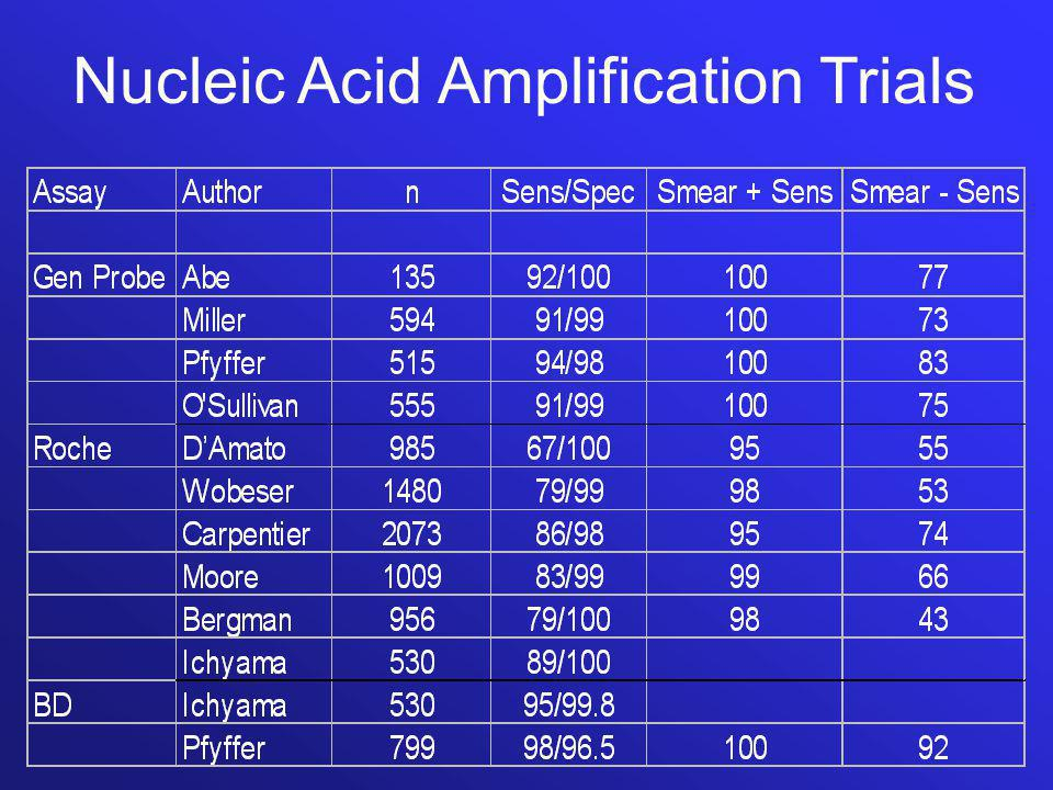 Nucleic Acid Amplification Trials