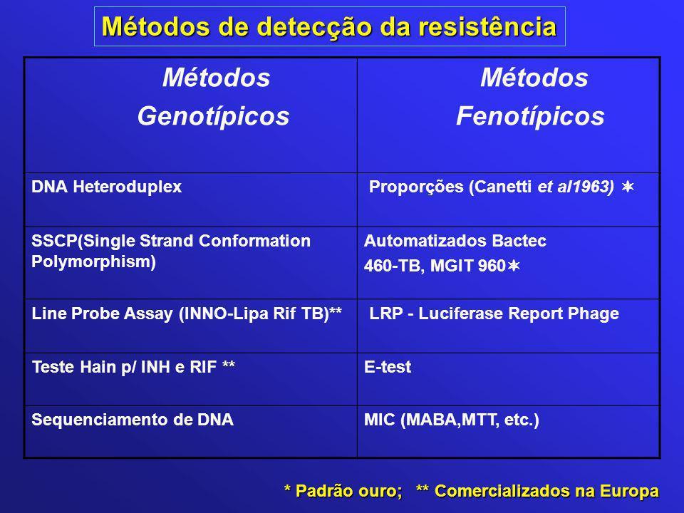Métodos Genotípicos Fenotípicos