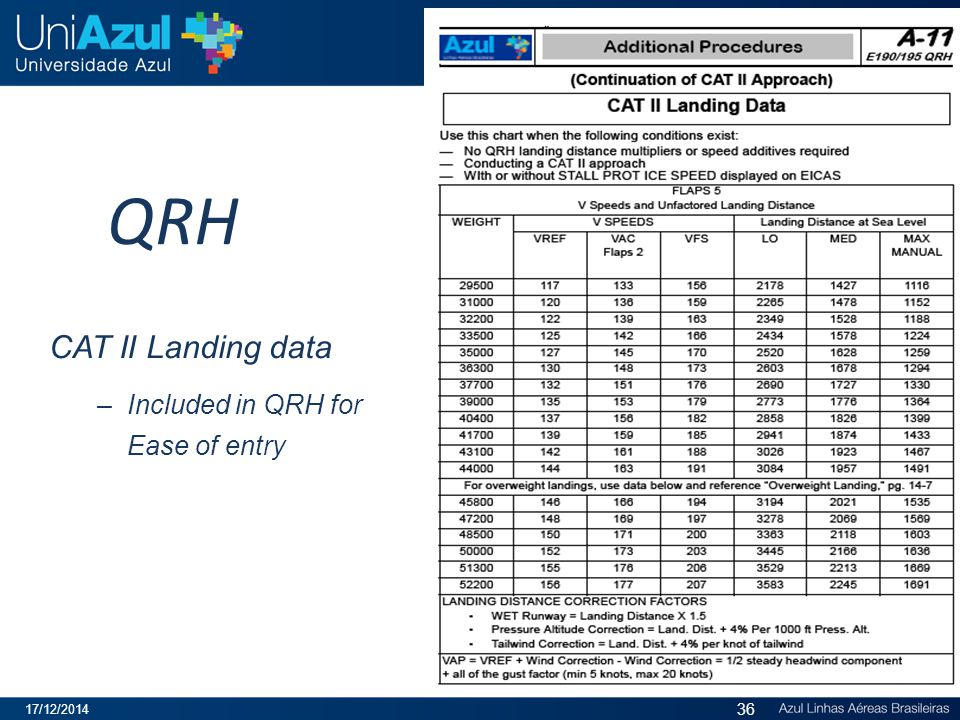 QRH CAT II Landing data Included in QRH for Ease of entry 07/04/2017