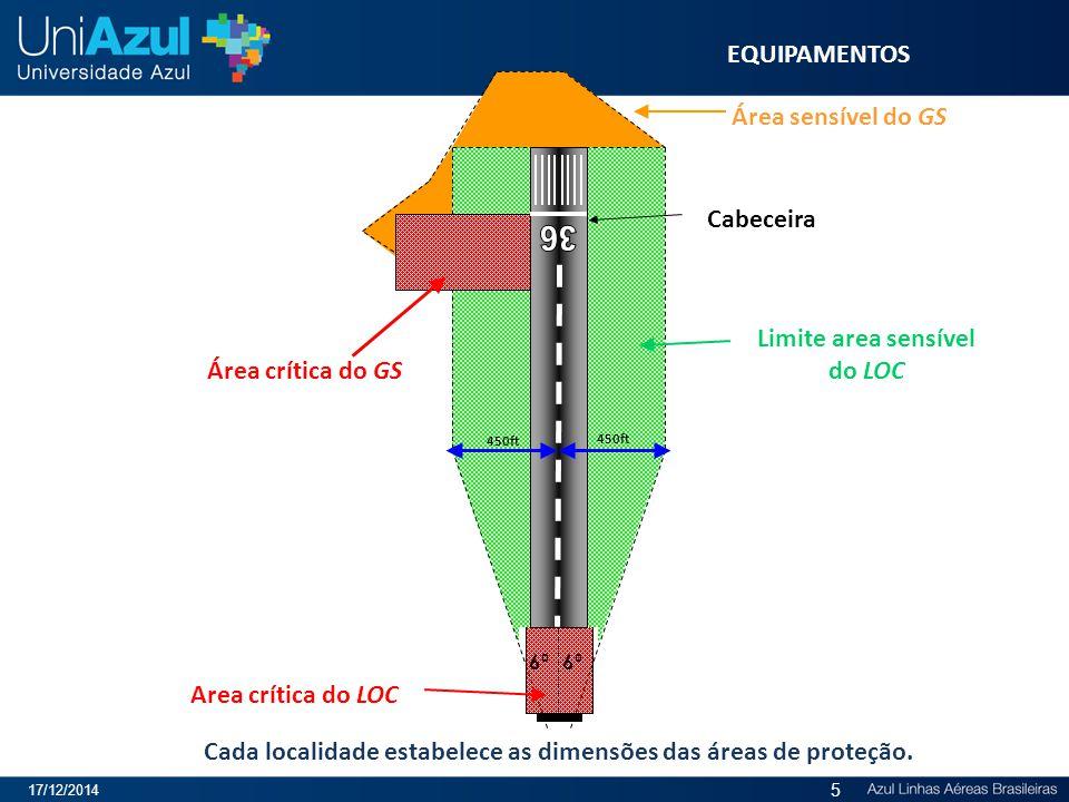 36 EQUIPAMENTOS Área sensível do GS Cabeceira