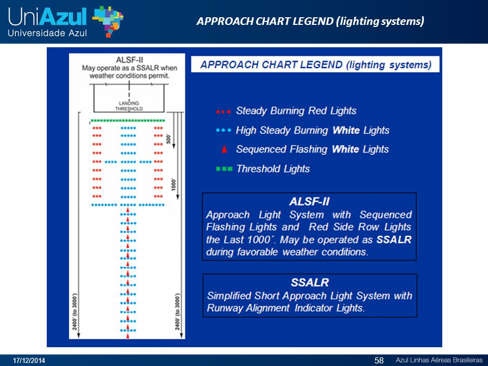 APPROACH CHART LEGEND (lighting systems)