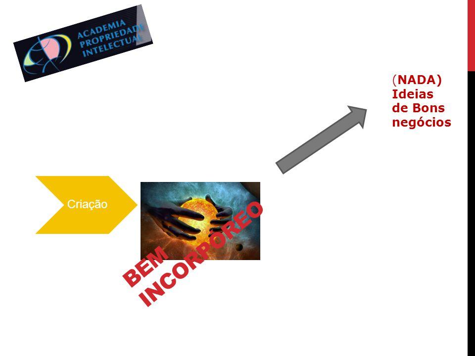 (NADA) Ideias de Bons negócios Criação Bem incorpóreo