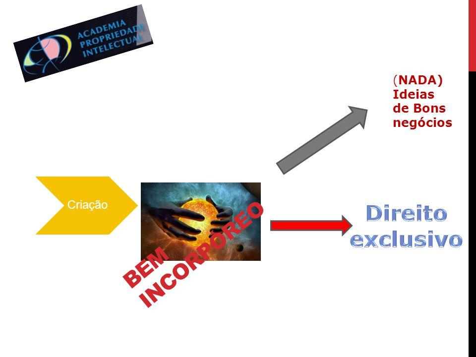 Bem incorpóreo Direito exclusivo (NADA) Ideias de Bons negócios