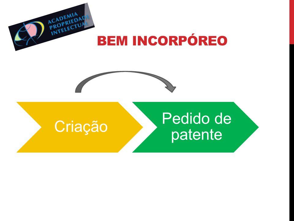 Bem incorpóreo Criação Pedido de patente
