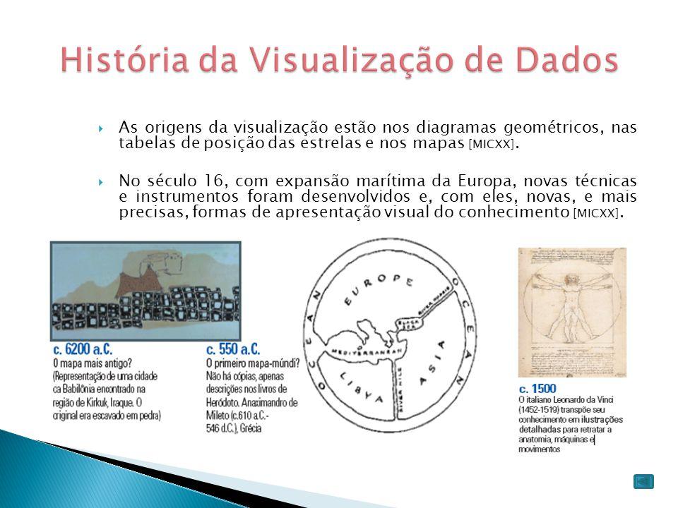 História da Visualização de Dados