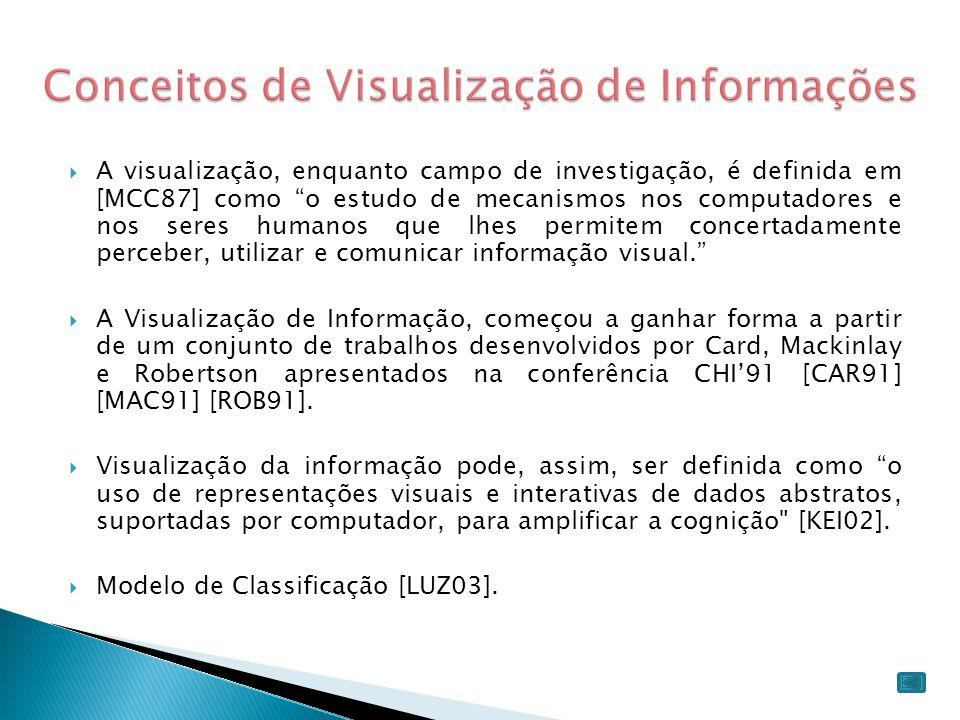 Conceitos de Visualização de Informações