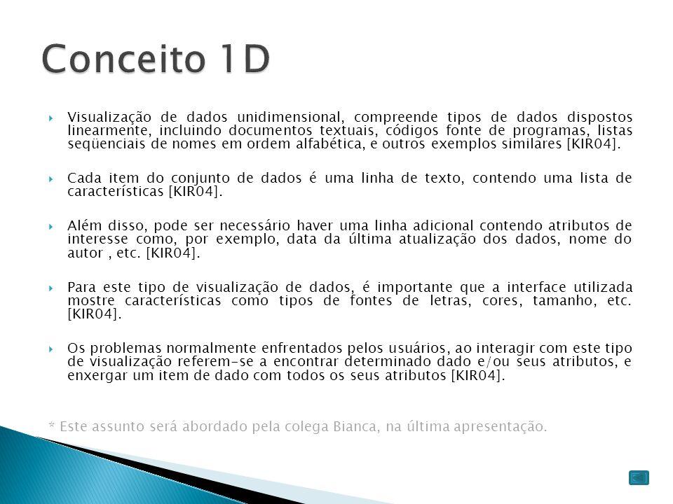 Conceito 1D