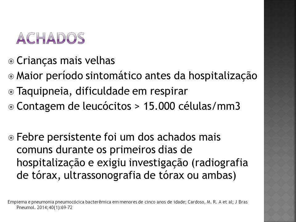 Maior período sintomático antes da hospitalização
