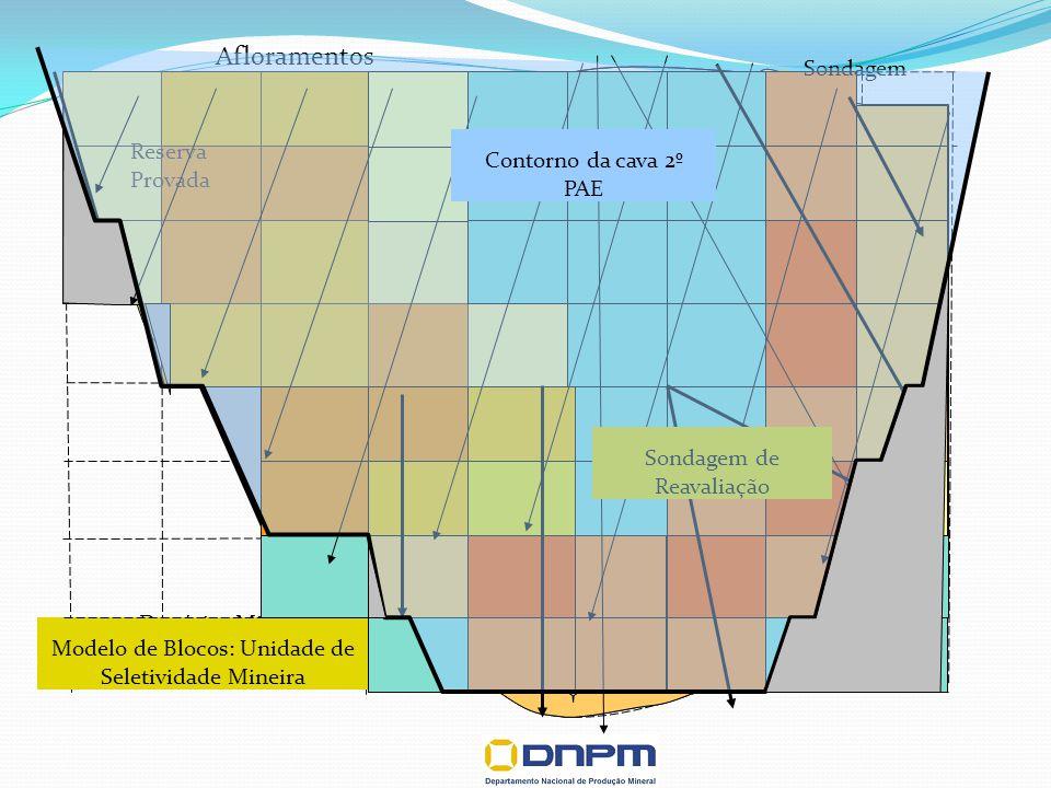 Afloramentos Sondagem Contorno da cava 2º PAE Depósito Mineral