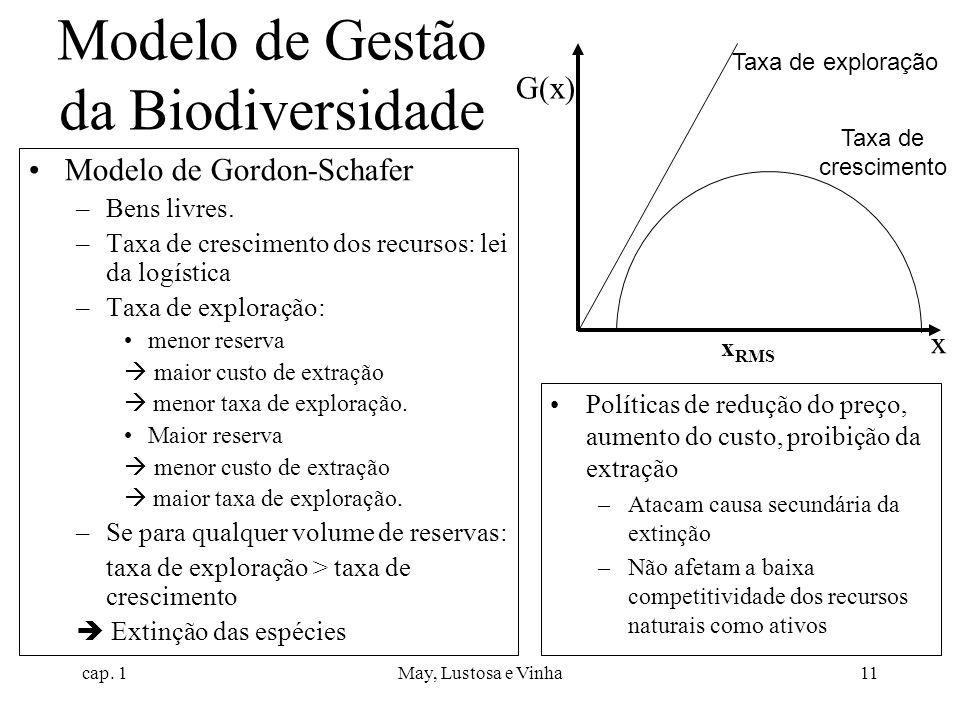 Modelo de Gestão da Biodiversidade