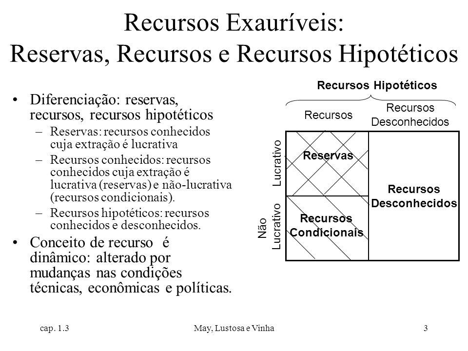 Recursos Exauríveis: Reservas, Recursos e Recursos Hipotéticos